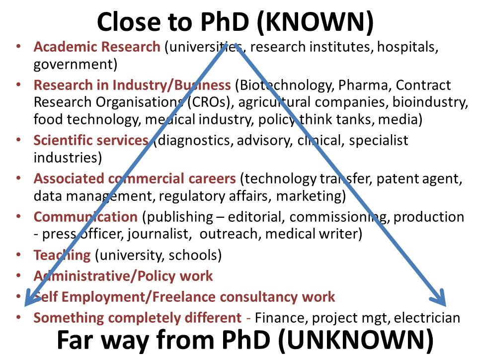 the skilled researcher – bioscience careers